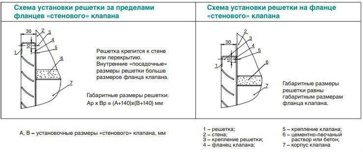 фланцев клапана КДМ-2.